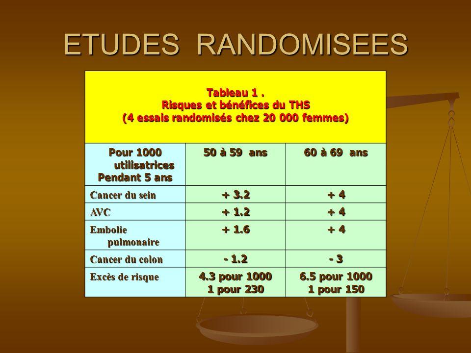 ETUDES RANDOMISEES Tableau 1. Risques et bénéfices du THS (4 essais randomisés chez 20 000 femmes) Pour 1000 utilisatrices Pendant 5 ans 50 à 59 ans 6