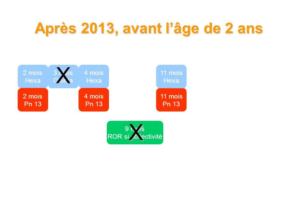 2 mois Hexa 3 mois Quinta 4 mois Hexa 2 mois Pn 13 4 mois Pn 13 9 mois ROR si collectivité 11 mois Pn 13 11 mois Hexa X X Après 2013, avant lâge de 2 ans