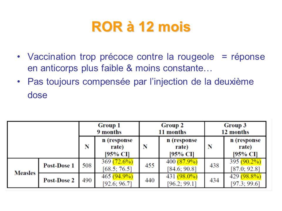 ROR à 12 mois Vaccination trop précoce contre la rougeole = réponse en anticorps plus faible & moins constante… Pas toujours compensée par linjection de la deuxième dose