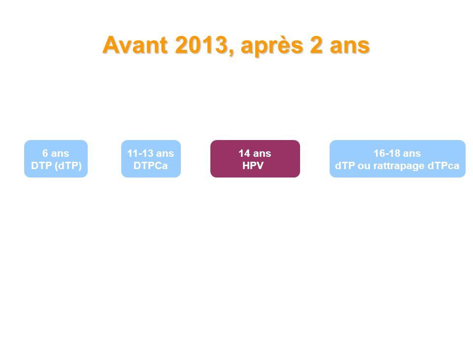 6 ans DTP (dTP) 11-13 ans DTPCa 16-18 ans dTP ou rattrapage dTPca 14 ans HPV Avant 2013, après 2 ans