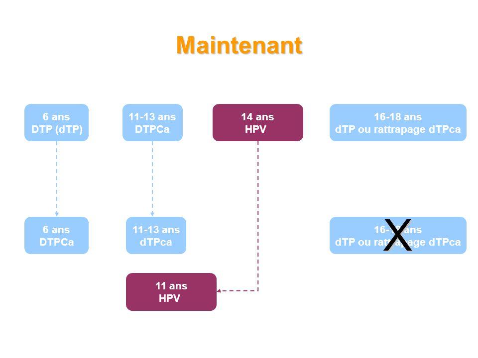 6 ans DTP (dTP) 11-13 ans DTPCa 16-18 ans dTP ou rattrapage dTPca 14 ans HPV Maintenant 6 ans DTPCa 11-13 ans dTPca 11 ans HPV 16-18 ans dTP ou rattrapage dTPca X