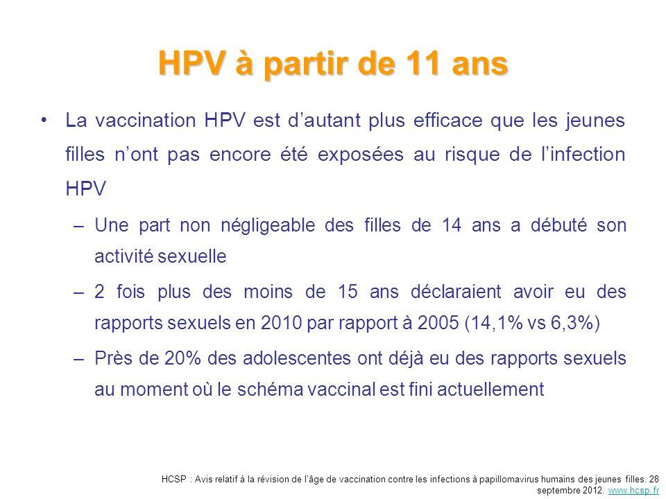HPV à partir de 11 ans La vaccination HPV est dautant plus efficace que les jeunes filles nont pas encore été exposées au risque de linfection HPV –Une part non négligeable des filles de 14 ans a débuté son activité sexuelle –2 fois plus des moins de 15 ans déclaraient avoir eu des rapports sexuels en 2010 par rapport à 2005 (14,1% vs 6,3%) –Près de 20% des adolescentes ont déjà eu des rapports sexuels au moment où le schéma vaccinal est fini actuellement HCSP : Avis relatif à la révision de lâge de vaccination contre les infections à papillomavirus humains des jeunes filles.