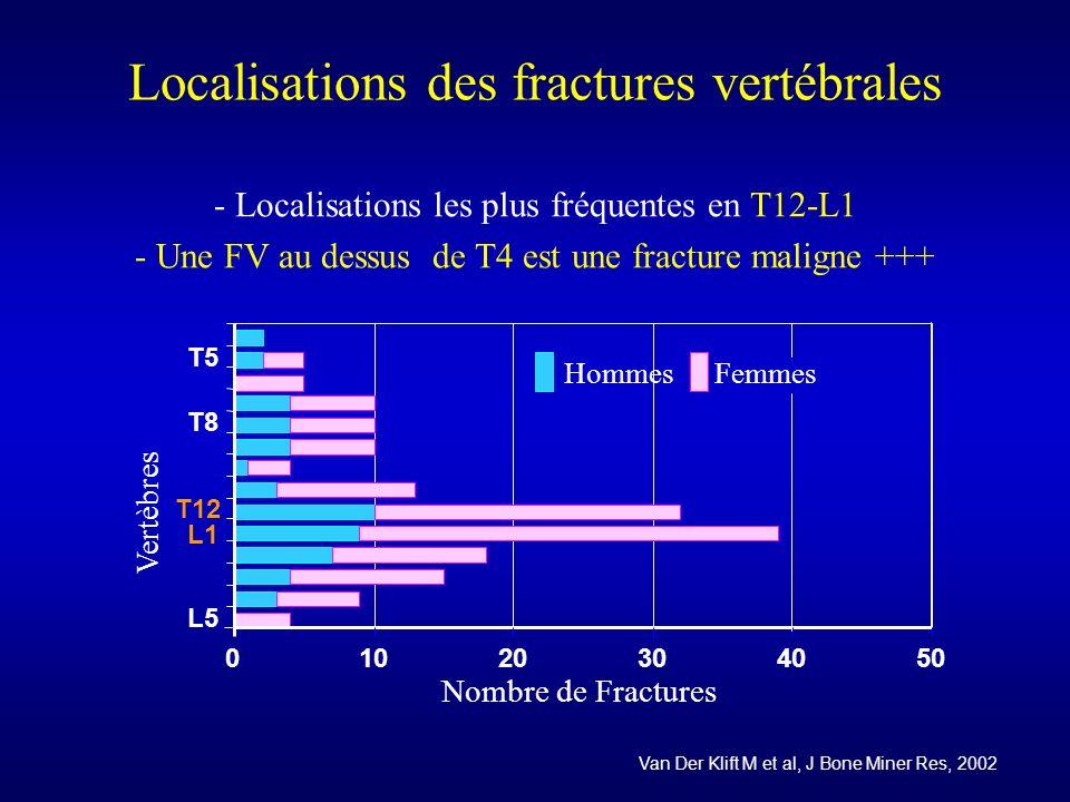 Localisations des fractures vertébrales - Localisations les plus fréquentes en T12-L1 - Une FV au dessus de T4 est une fracture maligne +++ 0102030405