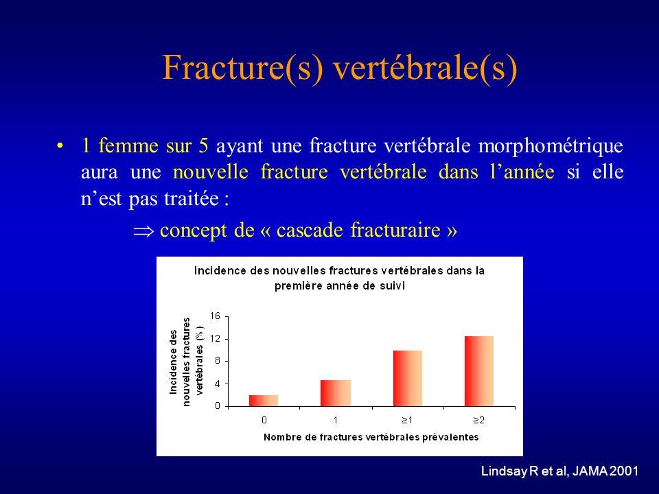 Fracture(s) vertébrale(s) 1 femme sur 5 ayant une fracture vertébrale morphométrique aura une nouvelle fracture vertébrale dans lannée si elle nest pa
