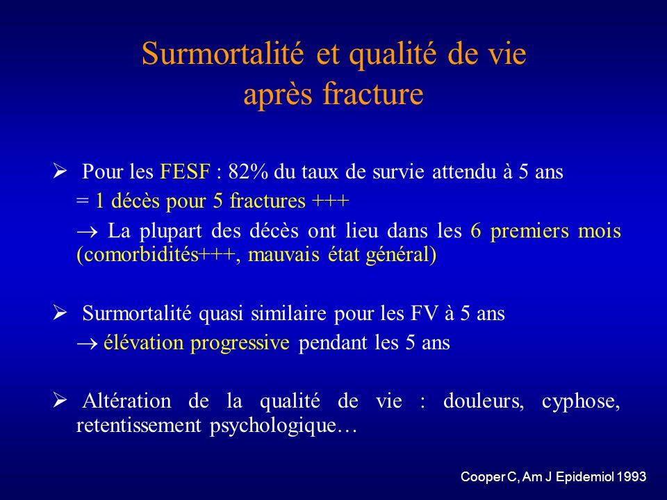 Surmortalité et qualité de vie après fracture Pour les FESF : 82% du taux de survie attendu à 5 ans = 1 décès pour 5 fractures +++ La plupart des décè