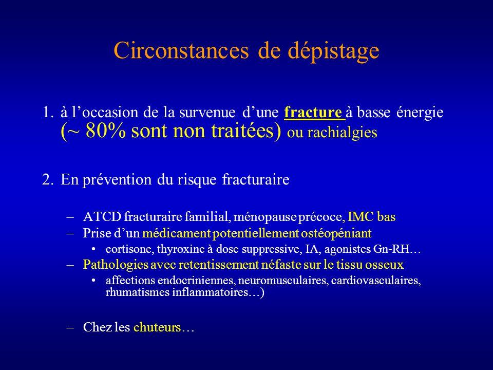 Circonstances de dépistage 1.à loccasion de la survenue dune fracture à basse énergie (~ 80% sont non traitées) ou rachialgies 2.En prévention du risq