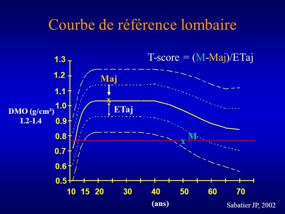 Sabatier JP, 2002 DMO (g/cm²) L2-L4 (ans) Courbe de référence lombaire T-score = (M-Maj)/ETaj Maj ETaj x M x