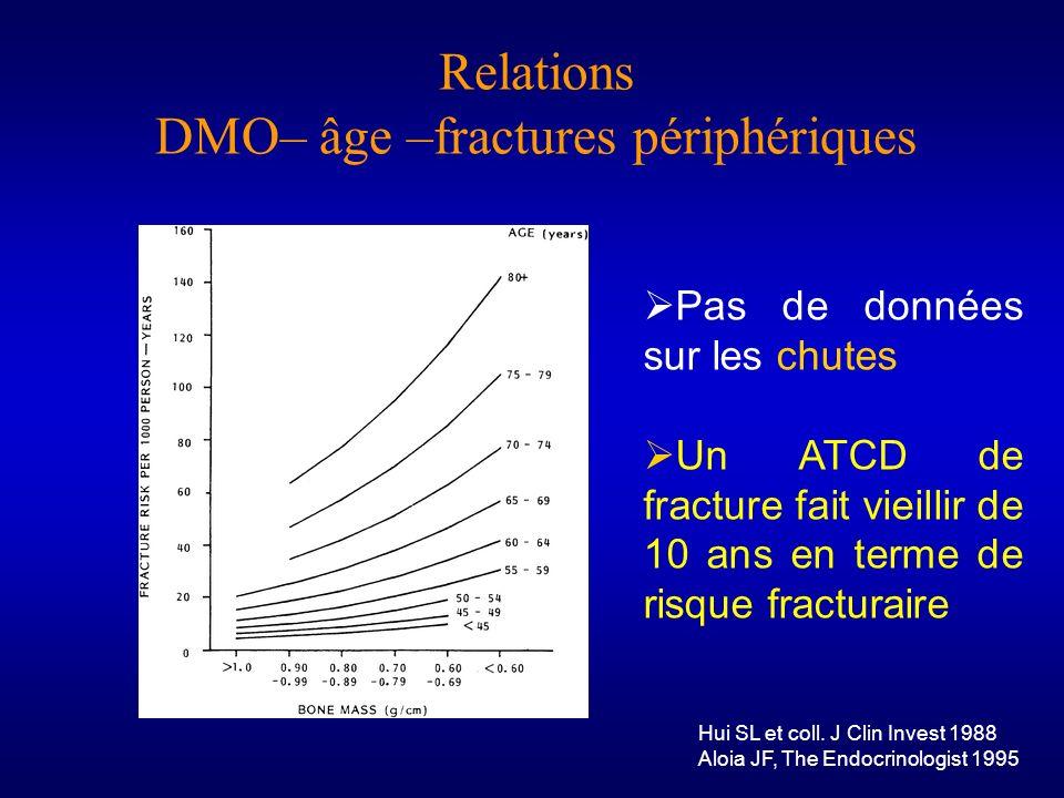 Relations DMO– âge –fractures périphériques Hui SL et coll. J Clin Invest 1988 Aloia JF, The Endocrinologist 1995 Pas de données sur les chutes Un ATC
