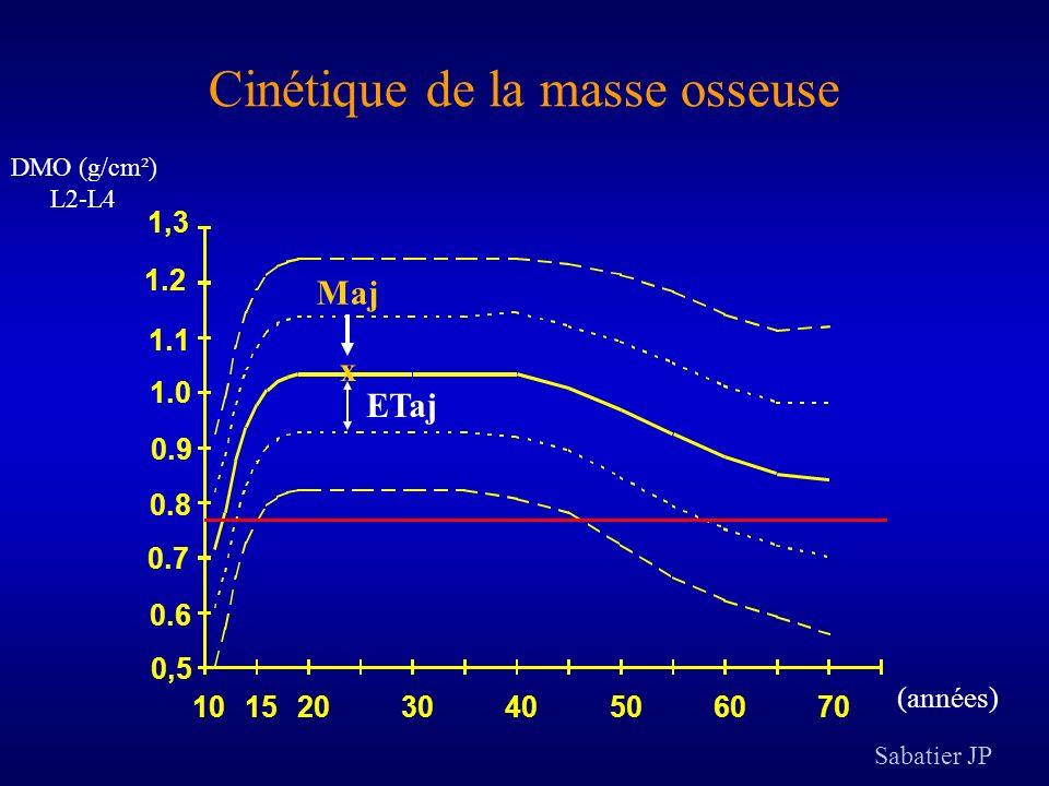 0 20 40 60 80 100 0 Nombre -20+1+2 Évolution individuelle de la cinétique dacquisition de la masse osseuse -1,0 Environ 75% des jeunes filles restent dans une variation de Z-score ±1 au cours de leur croissance Δ Z-score T2-T1 Levasseur R et coll.