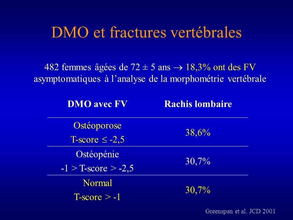 DMO et fractures vertébrales DMO avec FVRachis lombaire Ostéoporose T-score -2,5 38,6% Ostéopénie -1 > T-score > -2,5 30,7% Normal T-score > -1 30,7%