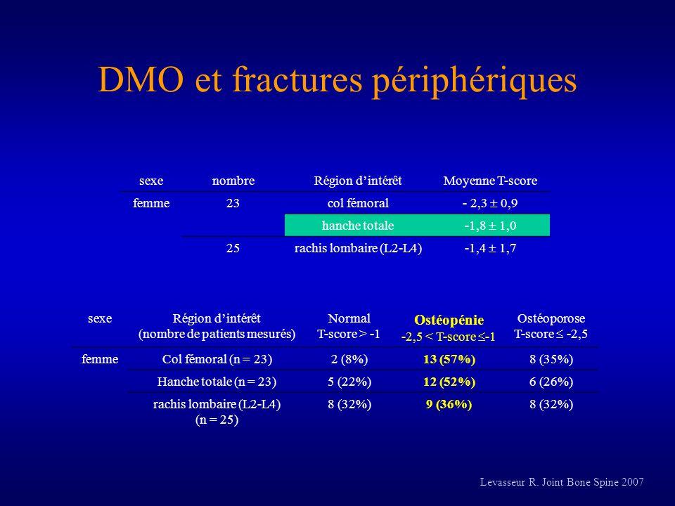 sexenombreRégion dintérêtMoyenne T-score femme23col fémoral - 2,3 0,9 hanche totale -1,8 1,0 25rachis lombaire (L2-L4) -1,4 1,7 sexeRégion dintérêt (n