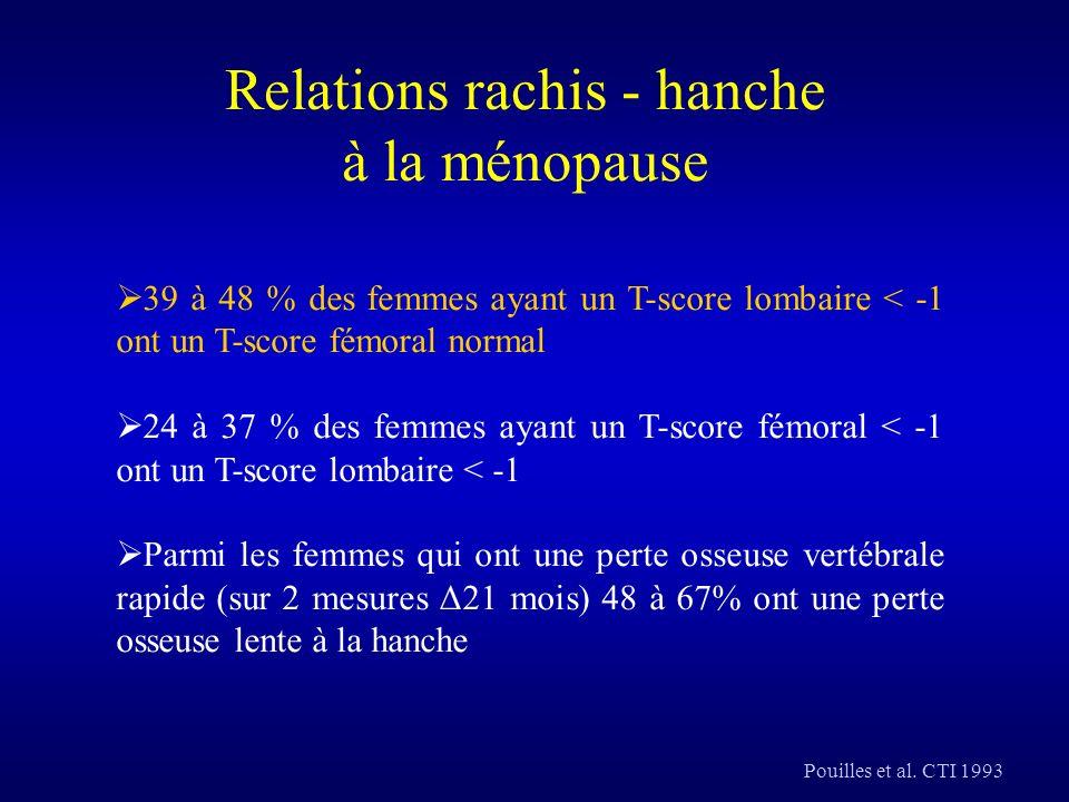 Relations rachis - hanche à la ménopause Pouilles et al. CTI 1993 39 à 48 % des femmes ayant un T-score lombaire < -1 ont un T-score fémoral normal 24