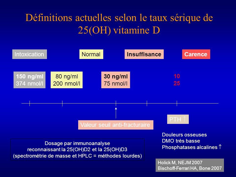 Définitions actuelles selon le taux sérique de 25(OH) vitamine D Holick M, NEJM 2007 Bischoff-Ferrari HA, Bone 2007 150 ng/ml 374 nmol/l 10 25 Insuffi