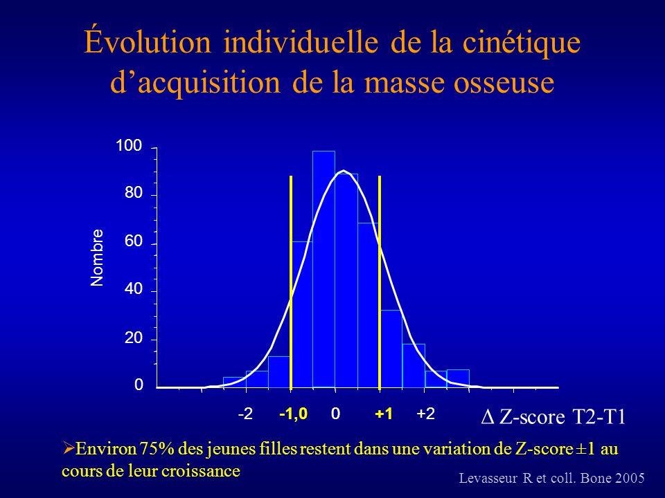 0 20 40 60 80 100 0 Nombre -20+1+2 Évolution individuelle de la cinétique dacquisition de la masse osseuse -1,0 Environ 75% des jeunes filles restent