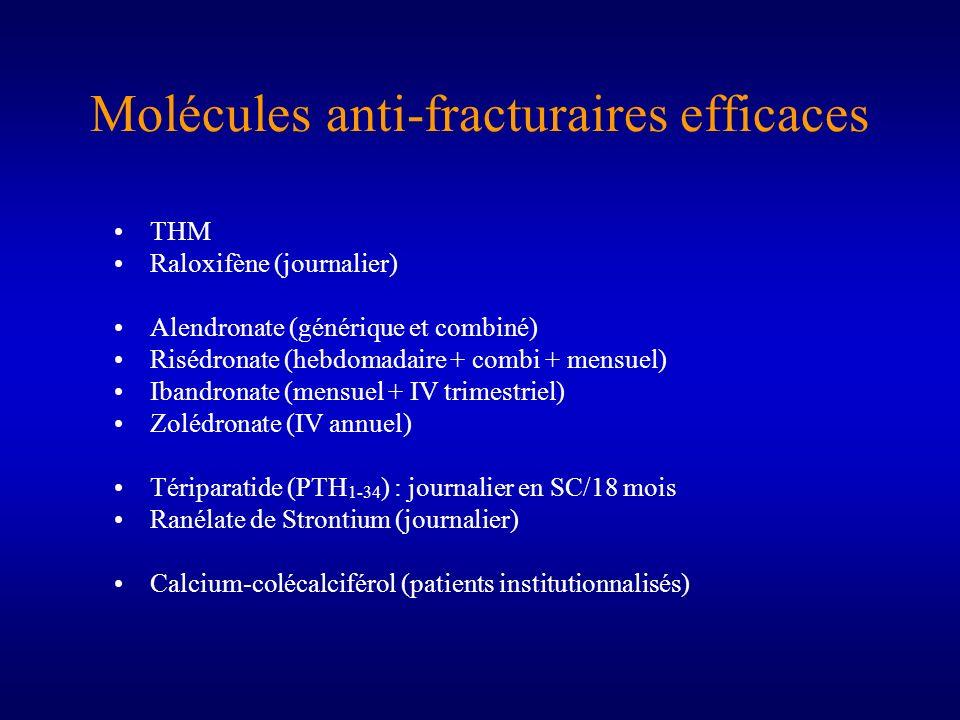 Molécules anti-fracturaires efficaces THM Raloxifène (journalier) Alendronate (générique et combiné) Risédronate (hebdomadaire + combi + mensuel) Iban