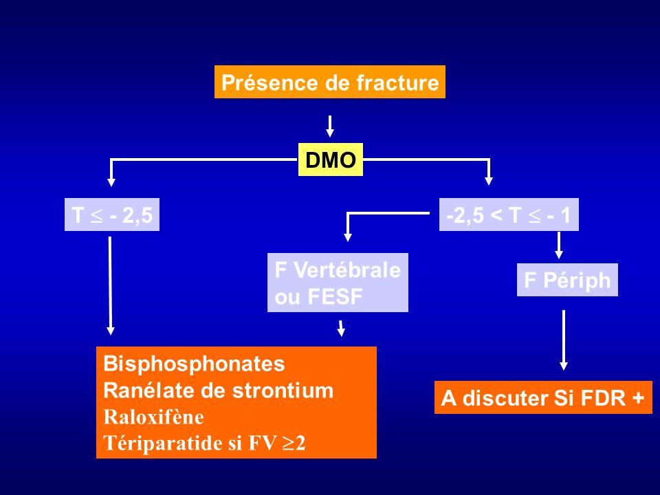 Présence de fracture DMO T - 2,5 F Périph Bisphosphonates Ranélate de strontium Raloxifène Tériparatide si FV 2 F Vertébrale ou FESF -2,5 < T - 1 A di