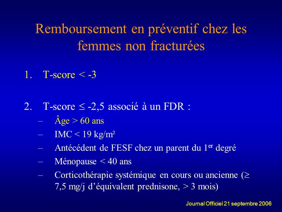 Remboursement en préventif chez les femmes non fracturées 1.T-score < -3 2.T-score -2,5 associé à un FDR : –Âge > 60 ans –IMC < 19 kg/m² –Antécédent d