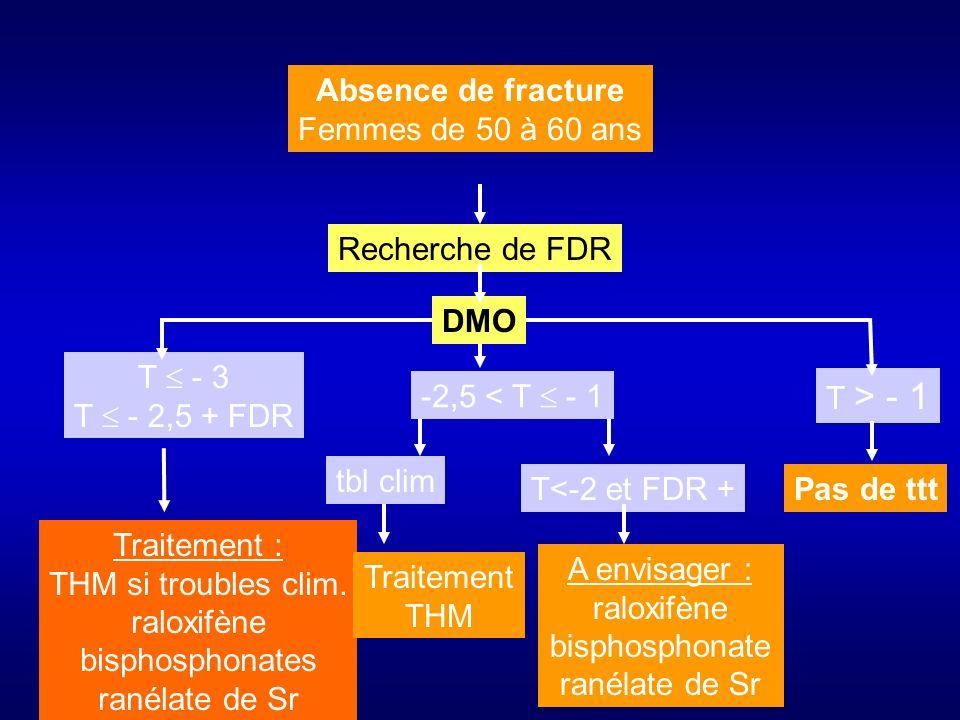 Absence de fracture Femmes de 50 à 60 ans DMO T - 3 T - 2,5 + FDR T > - 1 Traitement : THM si troubles clim. raloxifène bisphosphonates ranélate de Sr