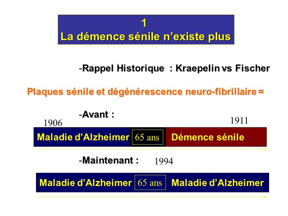 -Rappel Historique : Kraepelin vs Fischer -Avant : -Maintenant : 1 La démence sénile nexiste plus 65 ans Plaques sénile et dégénérescence neuro-fibril