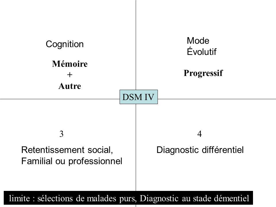 DSM IV Cognition Retentissement social, Familial ou professionnel Mode Évolutif Diagnostic différentiel 34 Mémoire + Autre Progressif limite : sélecti