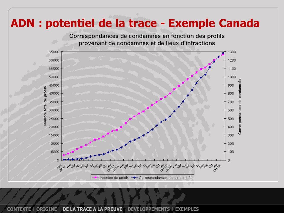 ADN : potentiel de la trace Prélèvement de traces Recherche de traces SangSaliveOs dent SpermeCheveux,poils OnglesUrineTraces de contacts PelliculesTr