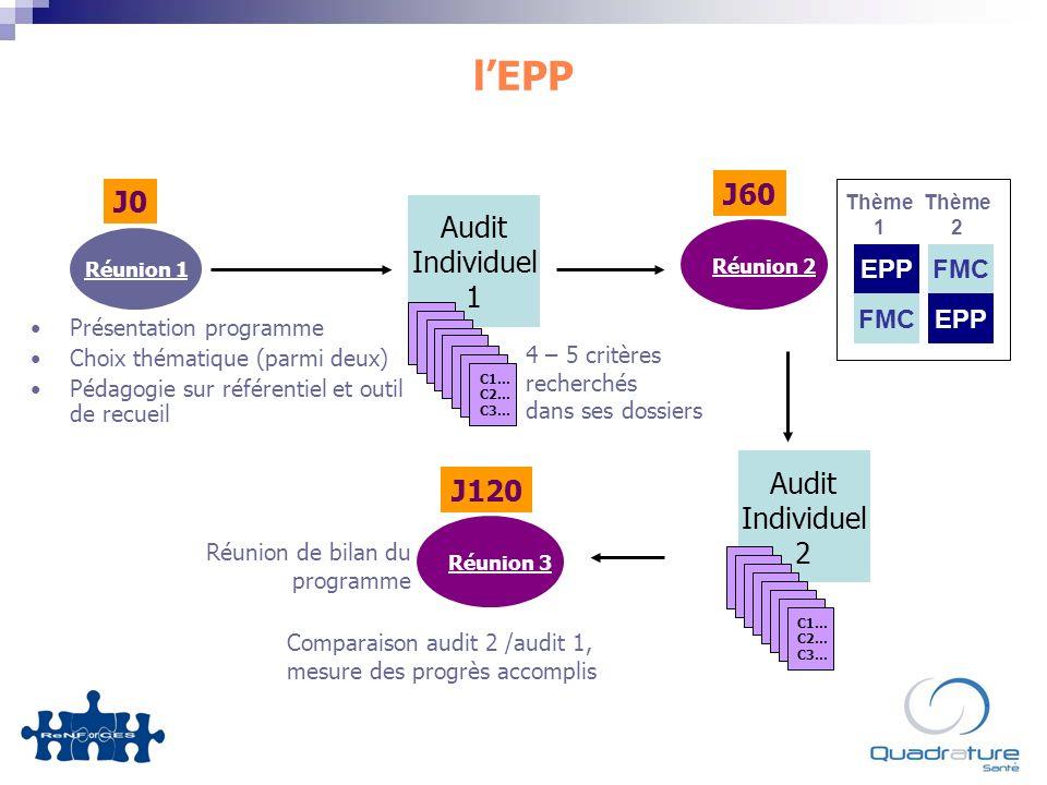 Audit Individuel 1 lEPP Présentation programme Choix thématique (parmi deux) Pédagogie sur référentiel et outil de recueil Réunion 1 Réunion 2 4 – 5 critères recherchés dans ses dossiers C1… C2… C3… Comparaison audit 2 /audit 1, mesure des progrès accomplis Audit Individuel 2 C1… C2… C3… J0 J60 J120 Réunion de bilan du programme EPP FMCEPP FMC Thème 1 Thème 2 Réunion 3