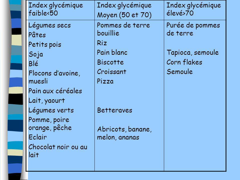 Index glycémique faible<50 Index glycémique Moyen (50 et 70) Index glycémique élevé>70 Légumes secs Pâtes Petits pois Soja Blé Flocons davoine, muesli