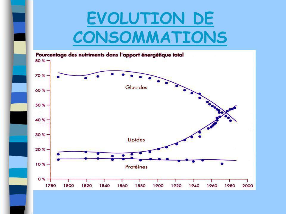 EVOLUTION DE CONSOMMATIONS