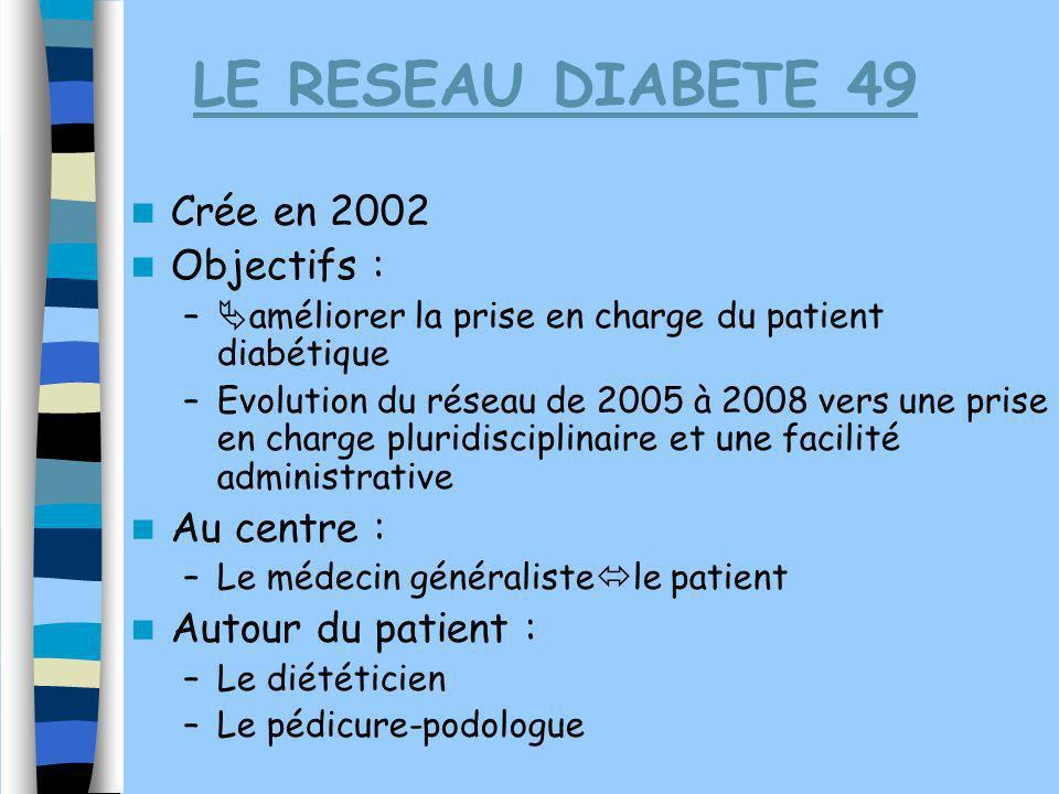 LE RESEAU DIABETE 49 Crée en 2002 Objectifs : – améliorer la prise en charge du patient diabétique –Evolution du réseau de 2005 à 2008 vers une prise