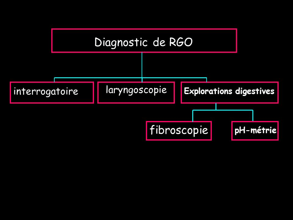 Interrogatoire : Chez les patients ayant des signes ORL inexpliqués signes typiques de reflux ( pyrosis, régurg° acides ) 20% des cas diagnostic + de RGO svt au second plan savoir les rechercher la plupart des cas : rien caractères de la toux : productive posturale (nocturne +++) horaire