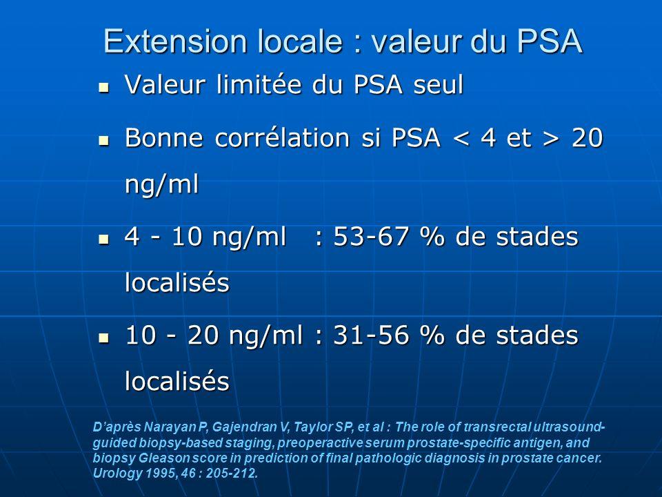 Extension locale : valeur du PSA Valeur limitée du PSA seul Valeur limitée du PSA seul Bonne corrélation si PSA 20 ng/ml Bonne corrélation si PSA 20 n