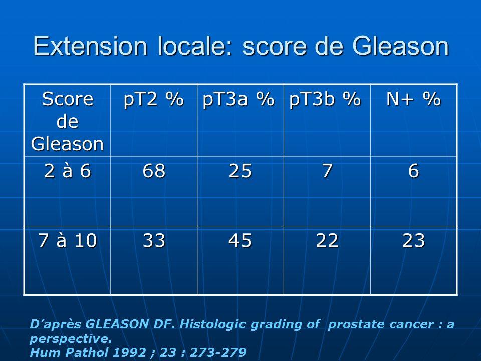Extension locale: score de Gleason Score de Gleason pT2 % pT3a % pT3b % N+ % 2 à 6 682576 7 à 10 33452223 Daprès GLEASON DF. Histologic grading of pro
