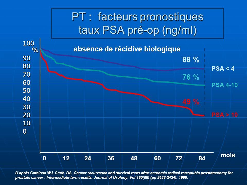 PT : facteurs pronostiques taux PSA pré-op (ng/ml) PSA < 4 88 % PSA > 10 PSA 4-10 49 % 76 % 0 12 24 36 48 60 72 84 mois 100 % 9080706050403020100 absence de récidive biologique Daprès Catalona WJ.