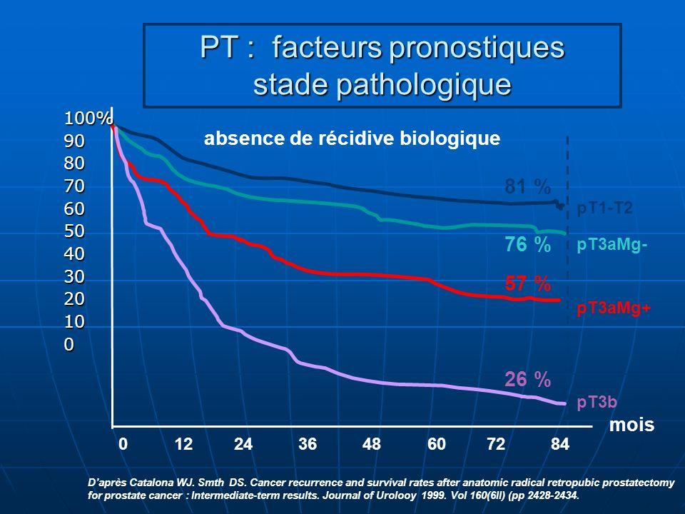 26 % 57 % 76 % 81 % pT3b pT3aMg+ pT3aMg- pT1-T2 PT : facteurs pronostiques stade pathologique 0 12 24 36 48 60 72 84 mois 100%9080706050403020100 abse