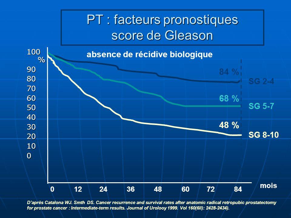 SG 8-10 48 % SG 5-7 68 % SG 2-4 84 % PT : facteurs pronostiques score de Gleason 0 12 24 36 48 60 72 84 mois 100 % 9080706050403020100 absence de réci