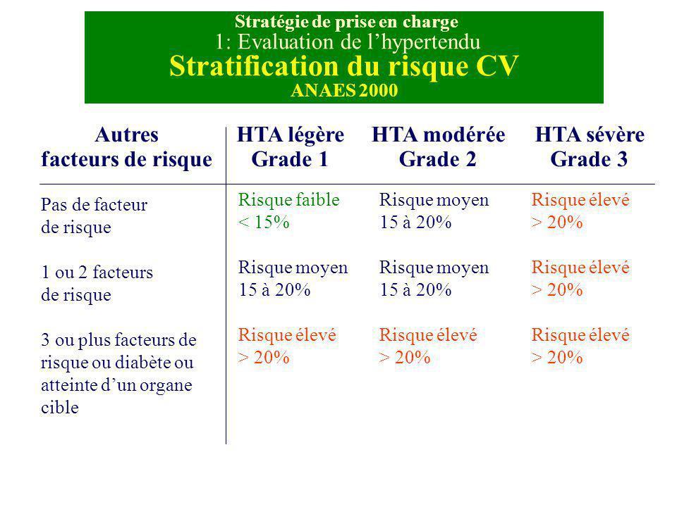 Stratégie de prise en charge 1: Evaluation de lhypertendu Stratification du risque CV ANAES 2000 Autres facteurs de risque Pas de facteur de risque 1
