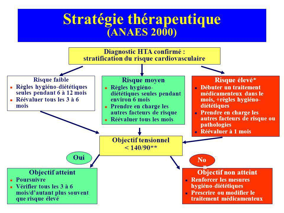 Stratégie thérapeutique (ANAES 2000) Diagnostic HTA confirmé : stratification du risque cardiovasculaire Risque faible n Règles hygiéno-diététiques se