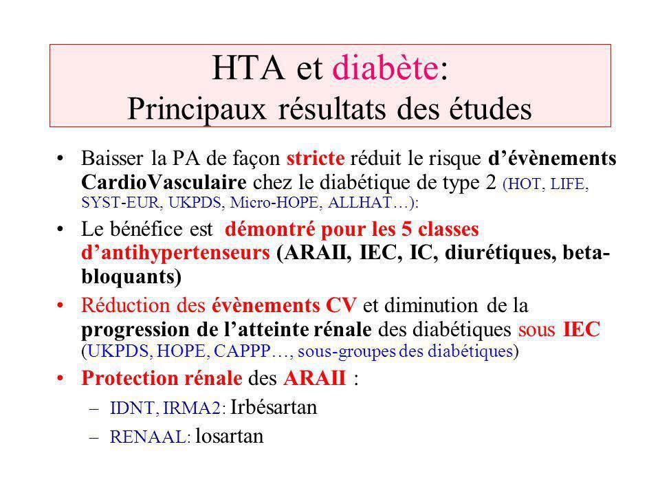 HTA et diabète: Principaux résultats des études Baisser la PA de façon stricte réduit le risque dévènements CardioVasculaire chez le diabétique de typ