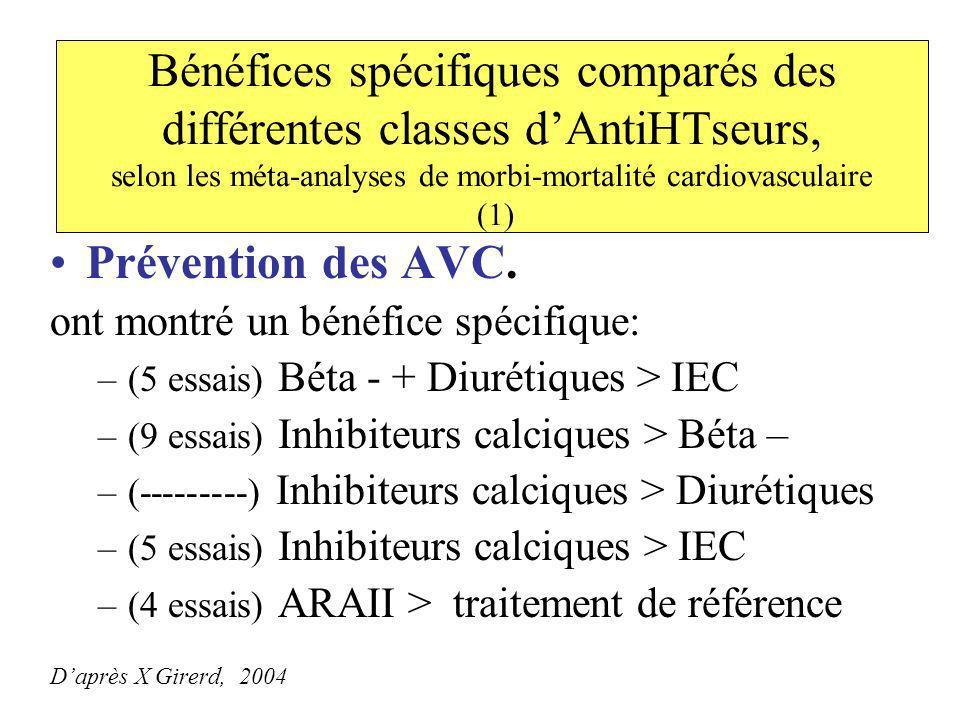 Bénéfices spécifiques comparés des différentes classes dAntiHTseurs, selon les méta-analyses de morbi-mortalité cardiovasculaire (1) Prévention des AV