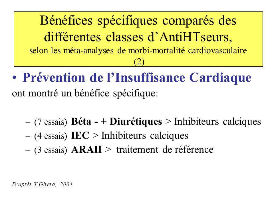 Bénéfices spécifiques comparés des différentes classes dAntiHTseurs, selon les méta-analyses de morbi-mortalité cardiovasculaire (2) Prévention de lIn