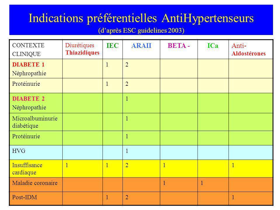 Indications préférentielles AntiHypertenseurs (daprès ESC guidelines 2003) CONTEXTE CLINIQUE Diurétiques Thiazidiques IECARAIIBETA -ICaAnti- Aldostéro