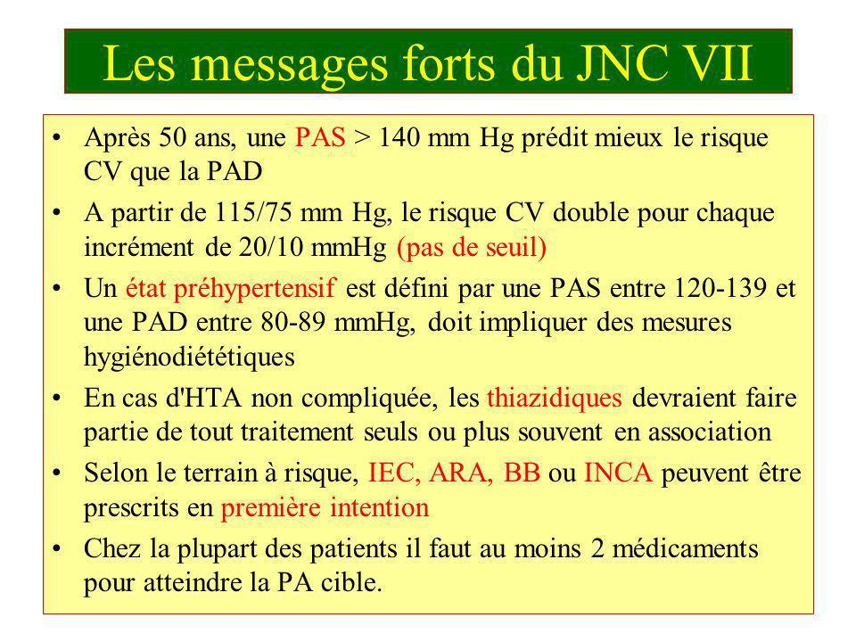 Les messages forts du JNC VII Après 50 ans, une PAS > 140 mm Hg prédit mieux le risque CV que la PAD A partir de 115/75 mm Hg, le risque CV double pou