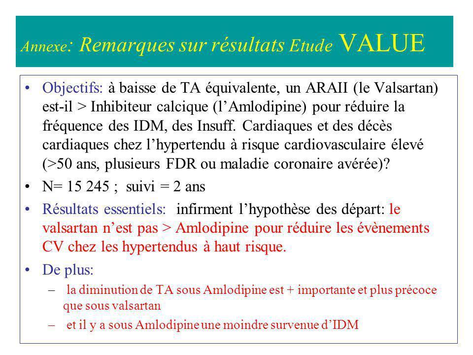 Annexe : Remarques sur résultats Etude VALUE Objectifs: à baisse de TA équivalente, un ARAII (le Valsartan) est-il > Inhibiteur calcique (lAmlodipine)