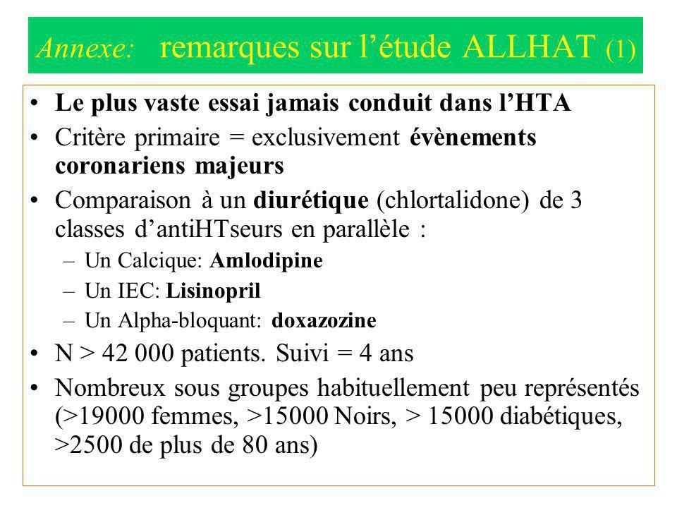 Le plus vaste essai jamais conduit dans lHTA Critère primaire = exclusivement évènements coronariens majeurs Comparaison à un diurétique (chlortalidon