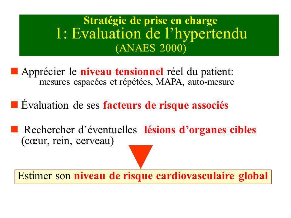 Stratégie de prise en charge 1: Evaluation de lhypertendu (ANAES 2000) nApprécier le niveau tensionnel réel du patient: mesures espacées et répétées,