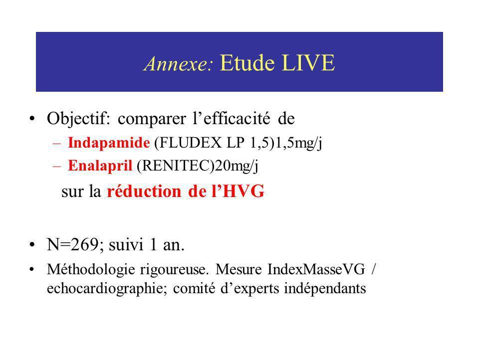 Annexe: Etude LIVE Objectif: comparer lefficacité de –Indapamide (FLUDEX LP 1,5)1,5mg/j –Enalapril (RENITEC)20mg/j sur la réduction de lHVG N=269; sui