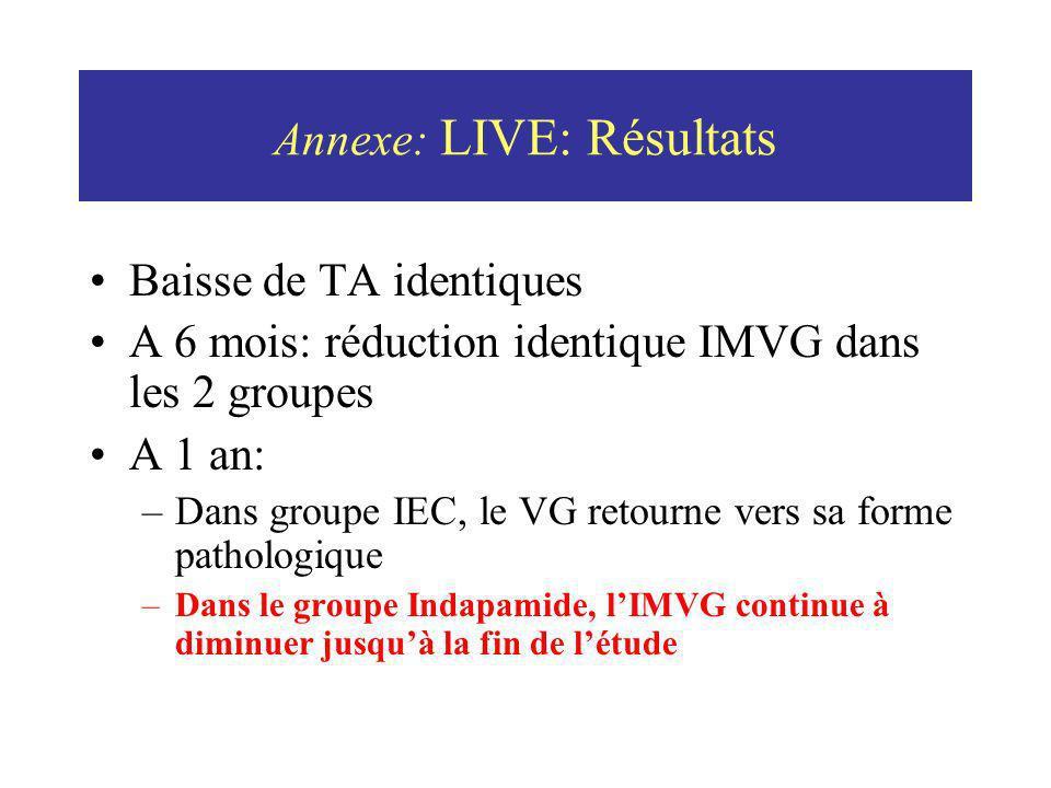 Annexe: LIVE: Résultats Baisse de TA identiques A 6 mois: réduction identique IMVG dans les 2 groupes A 1 an: –Dans groupe IEC, le VG retourne vers sa