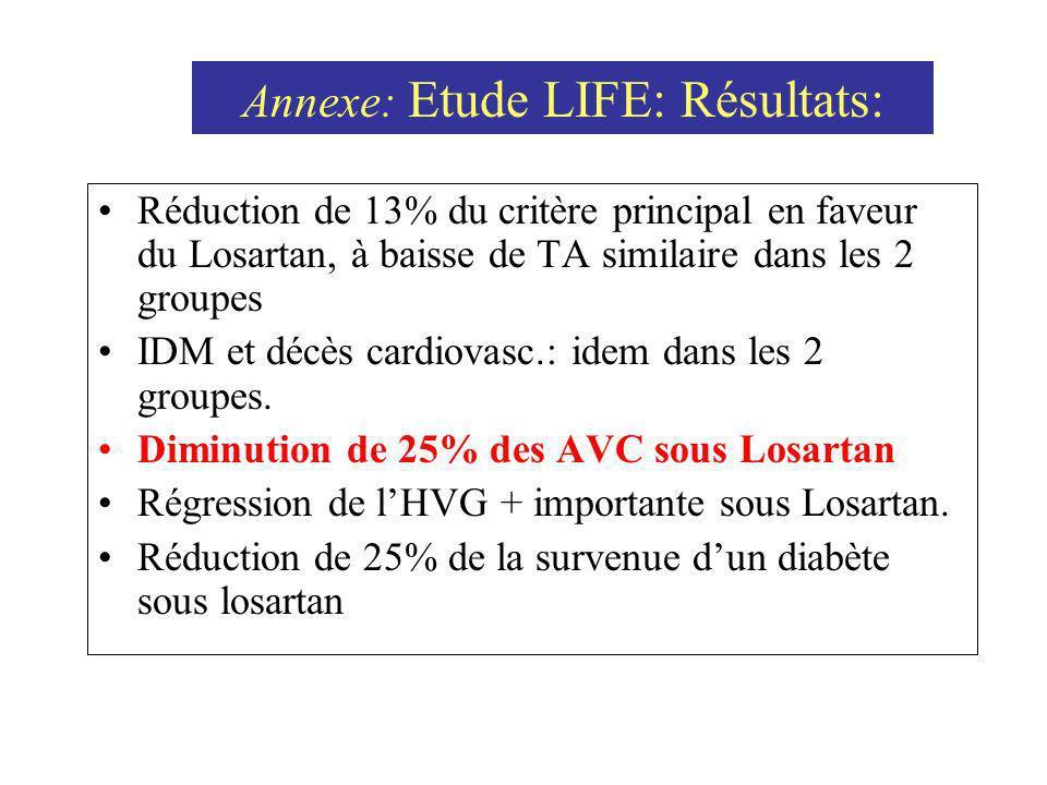 Réduction de 13% du critère principal en faveur du Losartan, à baisse de TA similaire dans les 2 groupes IDM et décès cardiovasc.: idem dans les 2 gro