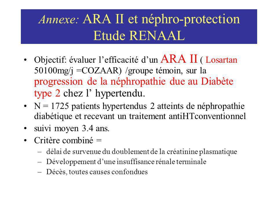 Annexe: ARA II et néphro-protection Etude RENAAL Objectif: évaluer lefficacité dun ARA II ( Losartan 50100mg/j =COZAAR) /groupe témoin, sur la progres