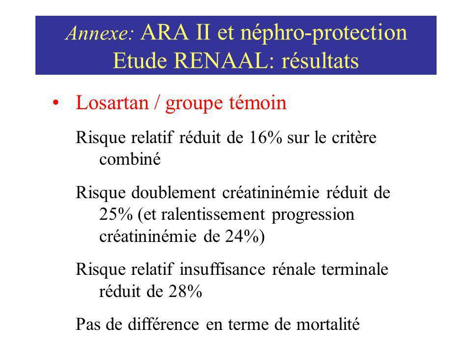 Annexe: ARA II et néphro-protection Etude RENAAL: résultats Losartan / groupe témoin Risque relatif réduit de 16% sur le critère combiné Risque double